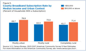 High-income earners have more access to high-speed internet and mobile devices.